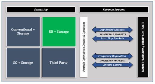 "Business model 2 – ""hybrid RES in flexibility markets"""