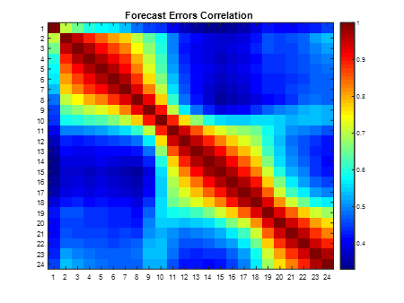 Heatmap of the correlation matrix for forecast errors of different hours